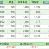 【株式投資】保有株の含み損益(2019年12月1日時点)