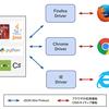 AmazonLinux(EC2) + Selenium + Ruby でスクレイピング