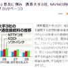 携帯大手3社、MVNO向け接続料10~20%値下げで「格安スマホ」普及に弾み という記事へのツッコミ