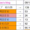 8/13 T-MAX新栄店 設定推測、台データ(旧特定日)(周年)