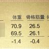 11ヶ月目のダイエット測定結果 1ヶ月で1.4キロ痩せたよ