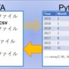 【Pandas】 データをファイルに格納(保存; WRITE)
