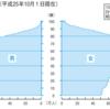 日本の破局的な少子化と、急ぎすぎた近代化