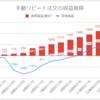 【FX少額投資/手動リピート注文】運用14週目の利益は+246円(累計2,775円)でした