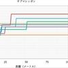 【BOCW】強武器データ、キルタイム、比較まとめ(サブマシンガン) 3/30版