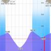 2020/6/20  釣行記(前半) 大増水後2日目の偵察