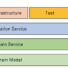 オニオンアーキテクチャにておいて、ドメイン層とアプリケーション層の責務はどう違うのか[DDD]
