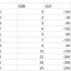 ヤフー株5年間で一日マイナス何円まで下げたか何円の出現率が多かったのか研究中
