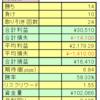 fx週間成績(2021年3月1日~5日)