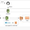 CodePipeline/CodeBuild/ECR/ECS/Fargateのコンテナデプロイ基盤を構築してみました