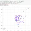 【Python】臨床研究のための医学統計/重回帰モデル・残差プロット