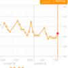 糖質制限ダイエット日記 2/13 60.6kg 前日比+0.9kg 正月比▲1.5kg