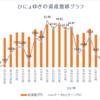 週間成績【第23週目】年初来比-1.08%(先週比-11.07%)