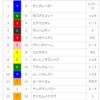 【重賞回顧】2018/4/22-11R-京都-マイラーズC回顧(サングレーザー鮮やか差しきり勝ち)