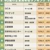 【企業】40歳年収が高い企業トップ1000社ランキング