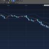 円買いが進む。月末+金曜日は危険??