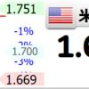 日米ともにREITのパフォーマンスがよかったが次はどこ?