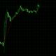 FOMCの影響で大きく動いたドル円相場をターボ取引で攻略!