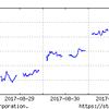 8月28日からの日経平均株価を見ながら、投資戦略を考えよう!
