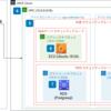 AnsibleでAWS環境 (VPC、セキュリティグループ、EC2、RDS)構築の自動化