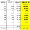 210302日本株状況と借金返済
