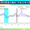 平成29年3月は、企業需要の低下により国内向け出荷が低下。前月比低下の輸出向け出荷では、中国向けの資本財、生産財の低下が目立った。