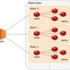 Redis Clusterの構築と水平スケーリング