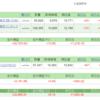 現時点でのインデックス投資の成績