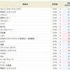 enish<3667>が5.0%から6.0%へアップ!!SBI貸株金利変更(2018/07/30~)