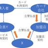 決済サービス提供者における3Dセキュア導入の要否 東京地判平30.3.29(平28ワ13202)