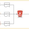 RDS for PostgreSQLへ CF/ELB/ALB/S3のアクセスログをそのままインポート(したかった)