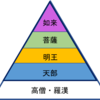 【仏像の種類と役割】基礎知識のもくじ