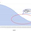 トレジャーデータで実践「離脱分析」〜 コホート分析と生存時間分析 〜