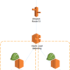 Remote Desktop Web Service を AWS Elastic Load Balancing で冗長化する