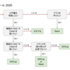 Haskell 環境構築ツールフローチャートを作りました
