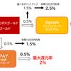 Visa LINE Payクレカ 3%還元終了後はエポスゴールド、Tカード Prime、セゾンパールAMEX、au PAYで決まり!