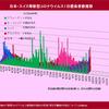 世界の多くの国で2020年10月5日現在もコロナ感染者が増加しています。