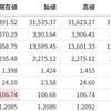 【下落】米国市場振り返り【20210303】