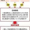 政府、説明から「国際法」削除 米軍に国内法不適用根拠 - 朝日新聞(2019年1月13日)