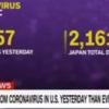 日本のコロナ総死者数を、たった1日でアメリカは超えたとCNN.