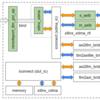 Xilinx QEMU + SystemC (PCIe EP) + Verilog HDL (Verilator) の内容を探っていく(その2)