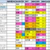 【ジャパンカップ 2020】速報版