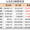 【陸マイラー活動雑記⑥】函館市のふるさと納税問題その後