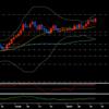 ユーロ円が上昇して負ける場面もあったが、週間損益は7週連続プラス〔先週の為替相場振り返り〕