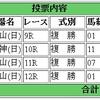 4/16(日)の複勝コロガシの予想。10時時点のオッズで1,200→15,800円