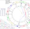 【5/15火】新月のホロスコープ「未来の兆しを嗅ぎ取る」