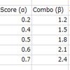 スコアアップとコンボボーナスアップの比較