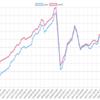 今週(6/3~7)の稼働EAとLot数 Squirrelがお蔵行きとなりました。また実績の上がっているBFSのLotを少し上げています。