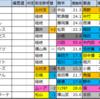 小倉大賞典【枠順確定】重賞予想2020