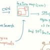 SPPnetについてとTensorflowでの畳み込みフィルターの観察